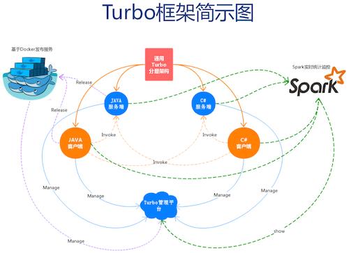 QCon北京:业务监控与APM技术实践