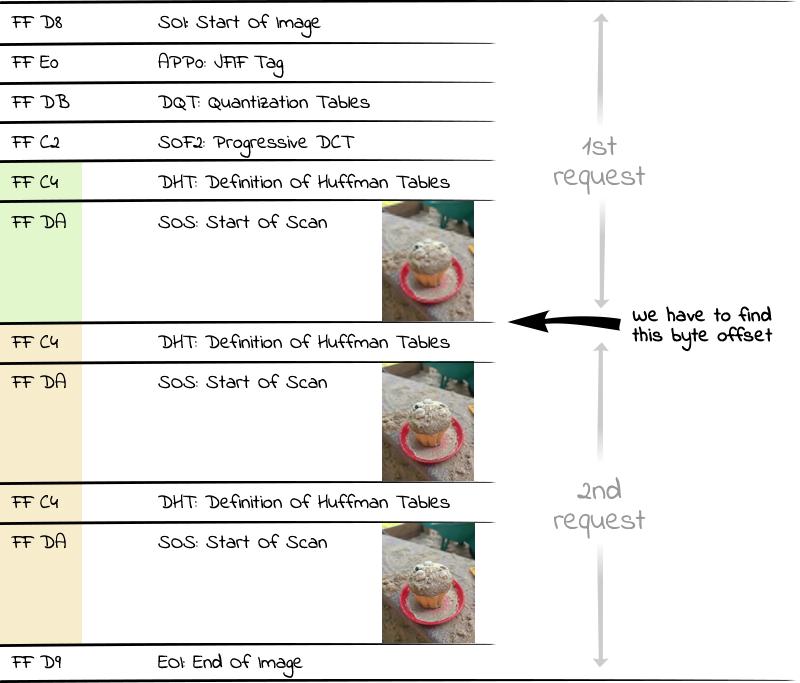 嵌入式图像预览技术:允许人们在延迟加载过程中加载预览图像