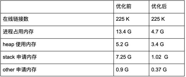 美图三年优化总结:Golang实现单机百万长连接服务