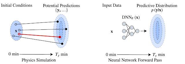 谷歌MetNet:秒级别预测的神经网络天气模型