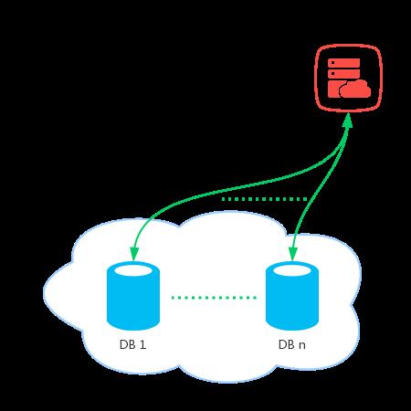 一文讲透微服务架构下如何保证事务的一致性?