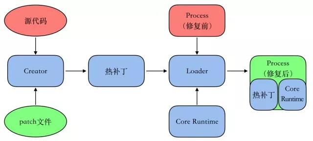 应用程序热补丁(三): 完整的设计与实现
