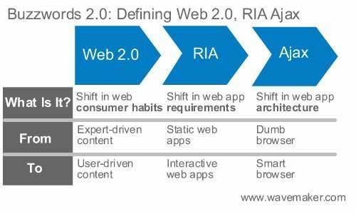 定义RIA、Web 2.0和AJAX