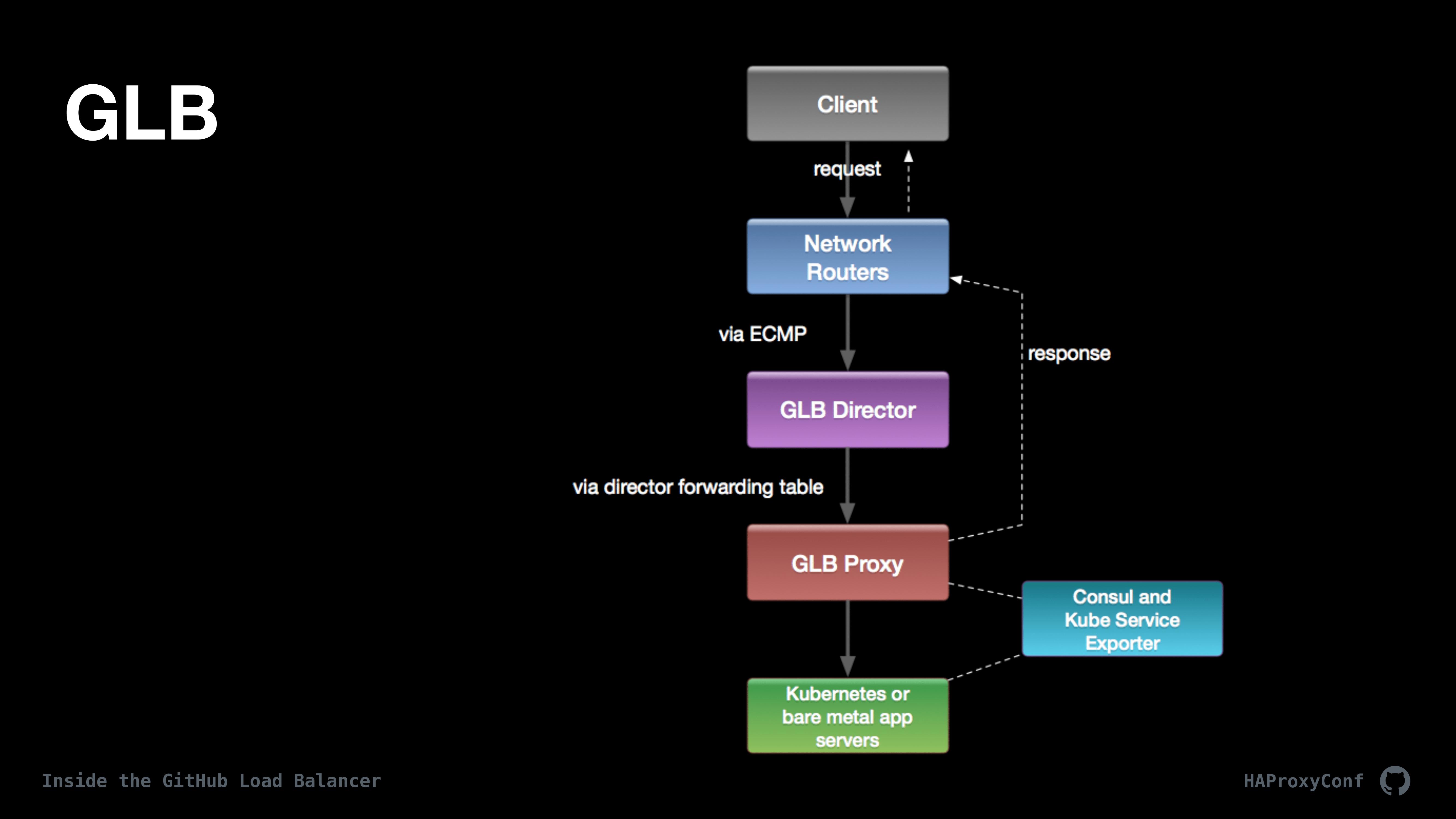 GitHub负载均衡器深度解析