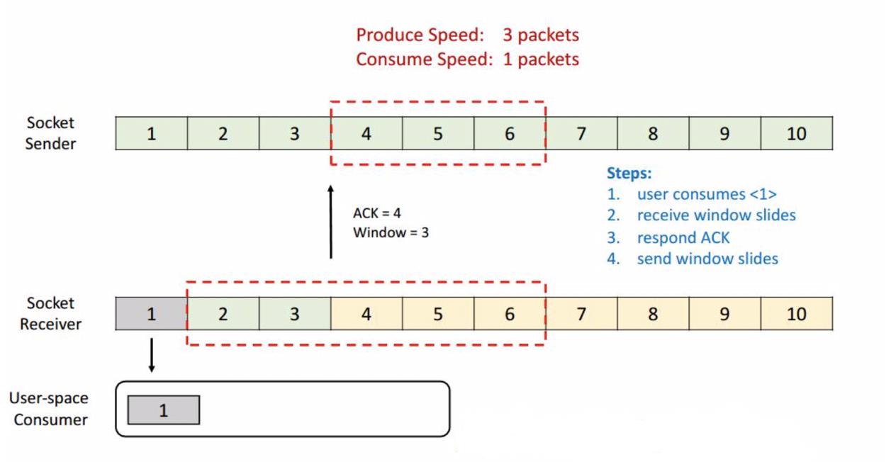 Apache Flink进阶(七):网络流控及反压剖析