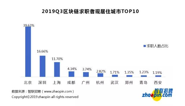 区块链招聘现状:平均薪酬16317元,深圳领跑人才需求
