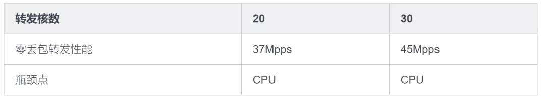 下一代 TGW 从13Mpps到50Mpps性能优化之旅