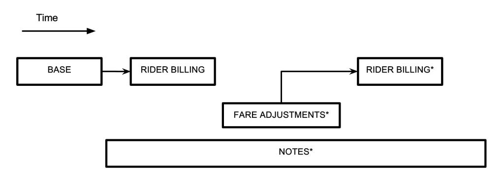 Uber的底层存储从Postgres换成MySQL之后