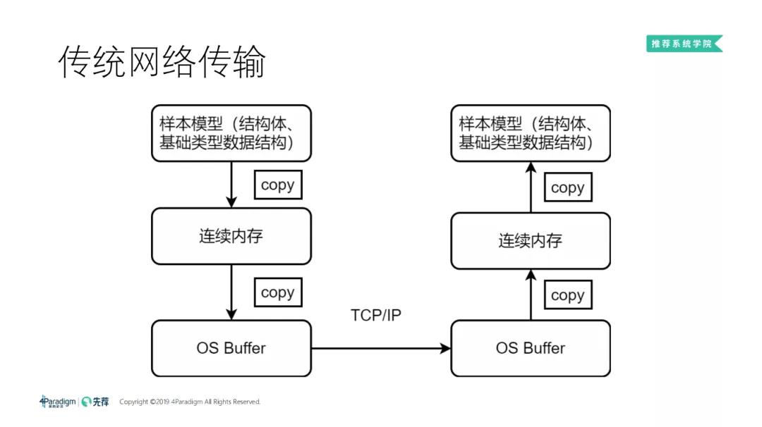 分布式机器学习框架与高维实时推荐系统