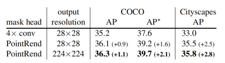 何恺明团队开源图像分割新算法PointRend:性能显著提升,算力仅需Mask R-CNN的2.6%