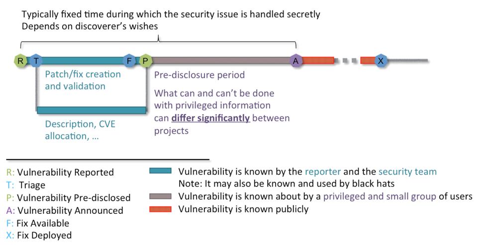 Lars Kurth谈开源安全流程之三:开源安全实践vs云时代的挑战