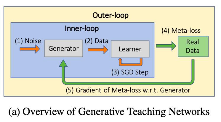 Uber提出生成式教学网络GTN,9倍加速神经网络架构搜索