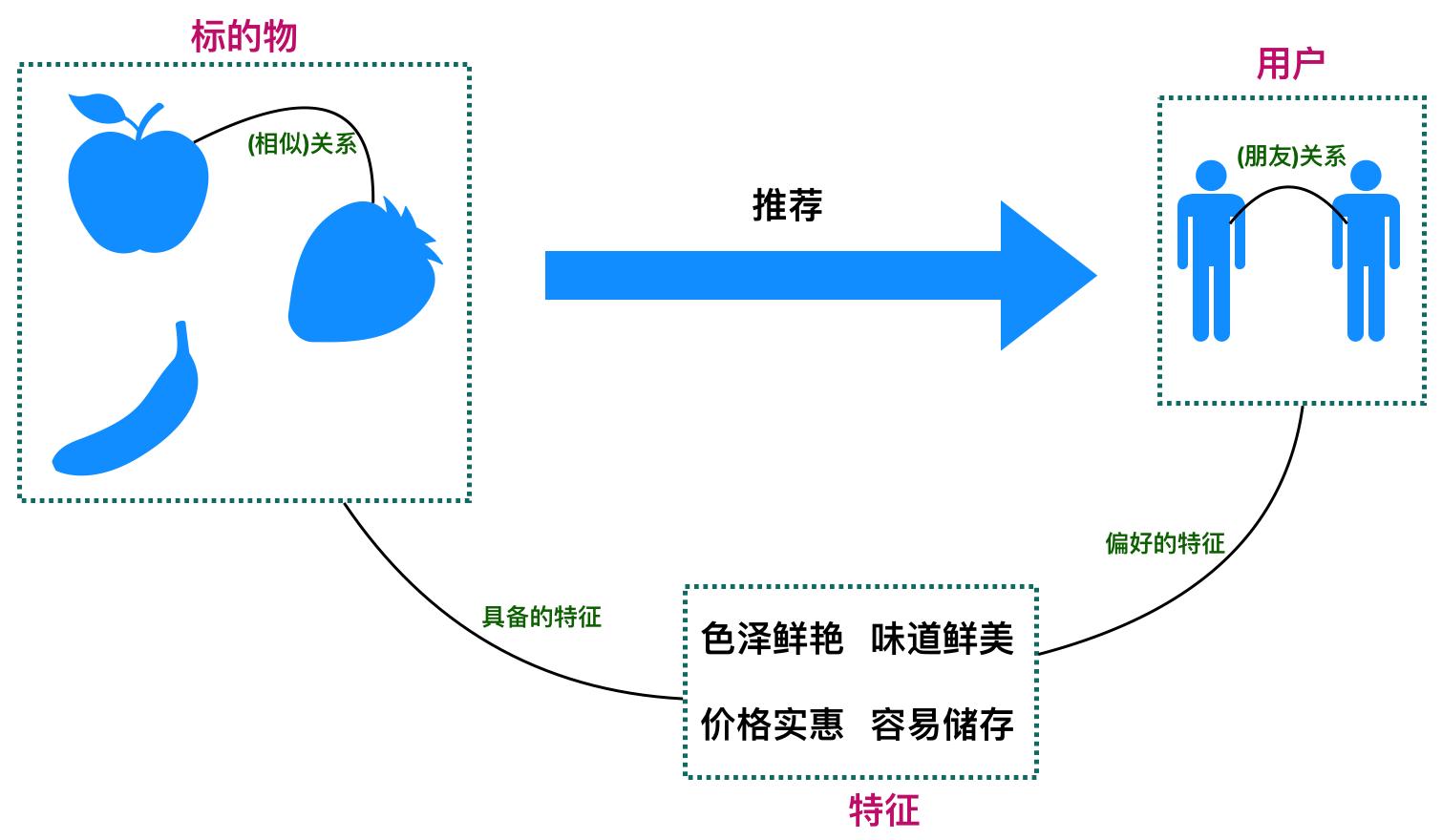 打造工业级推荐系统(十):如何构建可解释的推荐系统