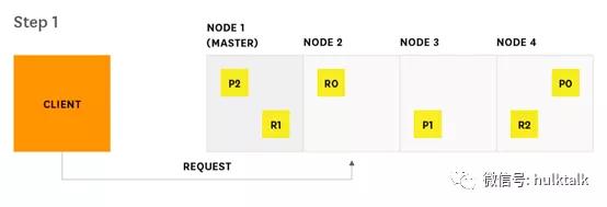 Elasticsearch性能监控(一)