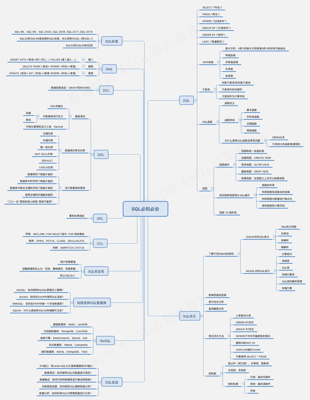 为什么说SQL是最值得掌握的实践技能之一?| 极客时间
