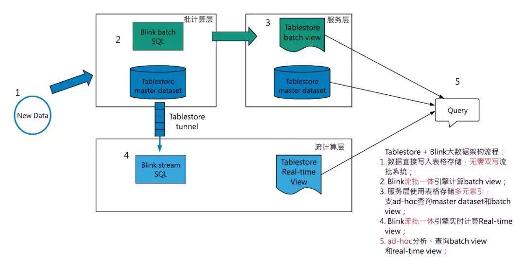 大数据架构如何做到流批一体?