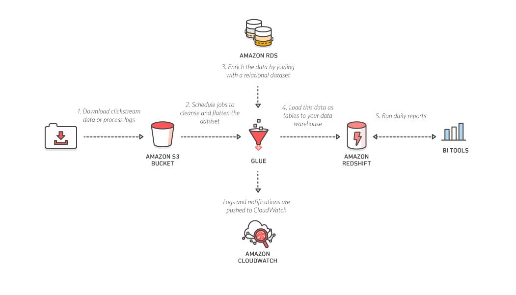 Aurora, Mysql, Redshift 应用场景和成本分析