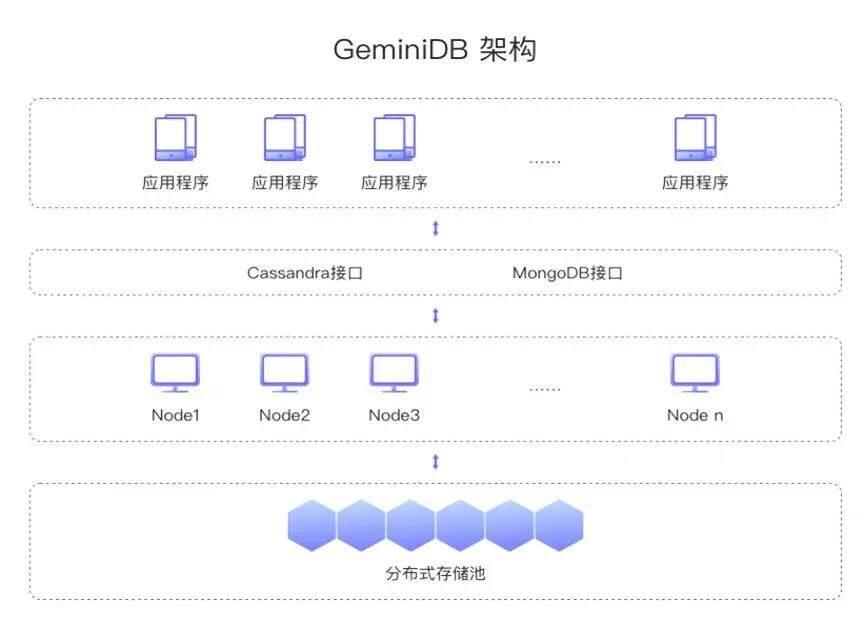 华为云GeminiDB聚焦企业级业务场景