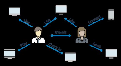 亚马逊CTO深入浅出讲图数据库:数据间关系的力量