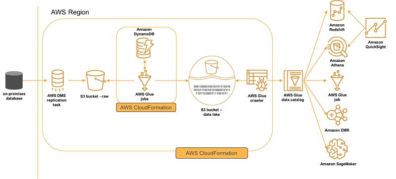 使用 AWS DMS 和 AWS Glue 持续加载数据湖更改