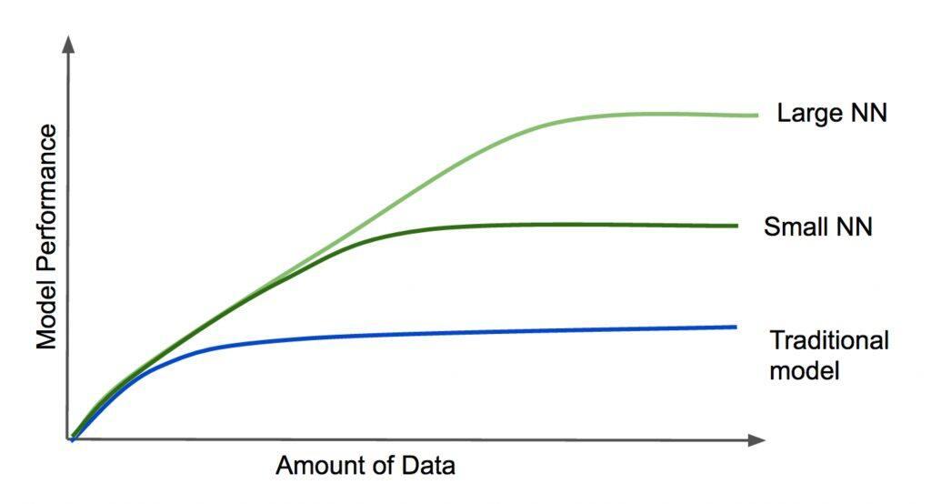 深度学习如何改变数据科学范式?