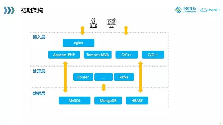物联网业务的 cloud native 实践与探索