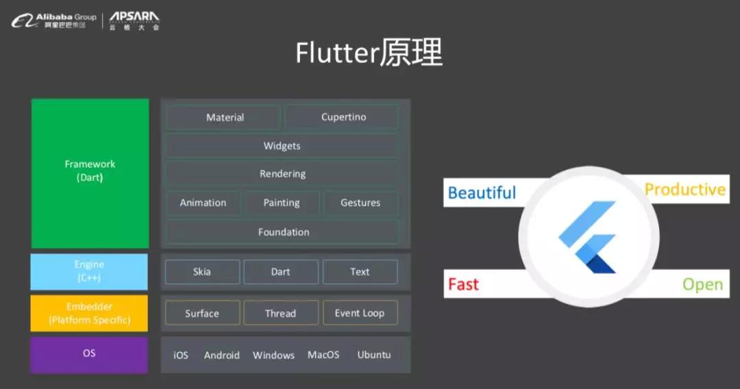 Flutter 原理与闲鱼深度实践