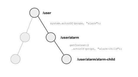 使用Akka Actor和Java 8构建反应式应用