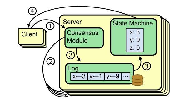 Raft 一致性算法论文译文