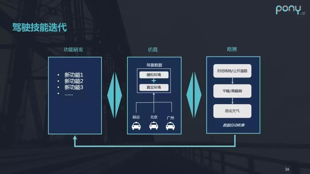 """""""老司机""""成长之路:自动驾驶车辆调试实践"""