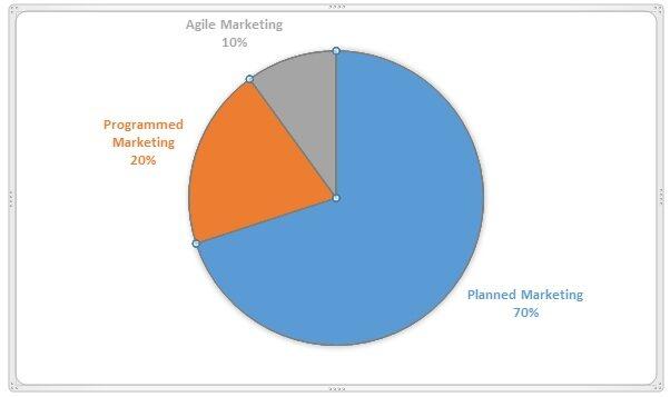 在市场营销中使用敏捷方法:过程、团队与成功案例