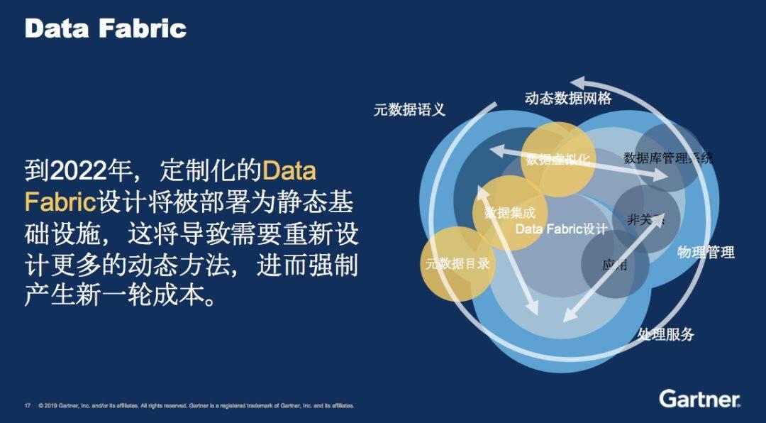 Gartner:未来3-5年,数据分析领域不可错过的技术趋势