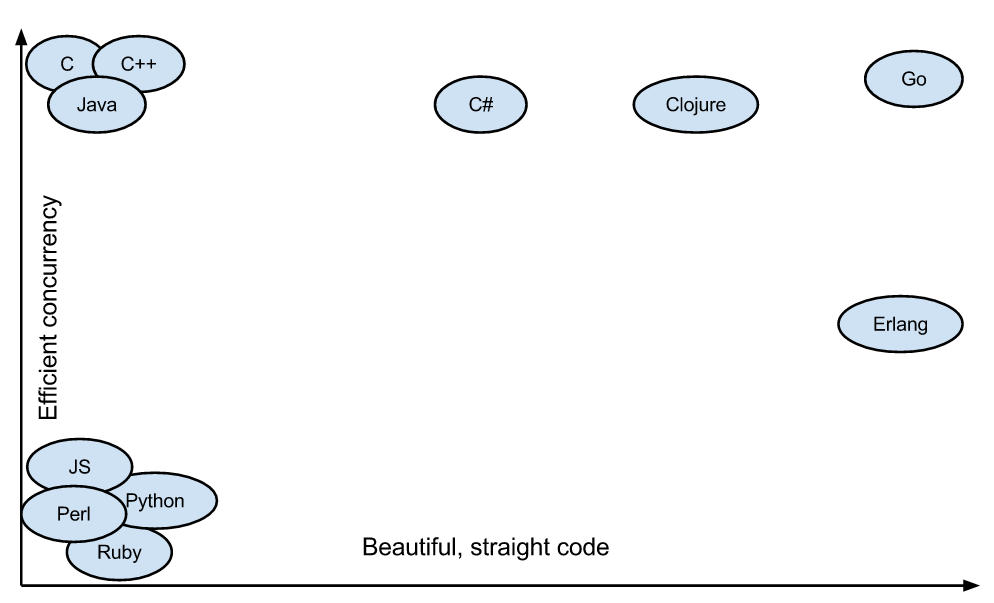 左耳朵耗子:谈谈Go语言、Docker和新技术