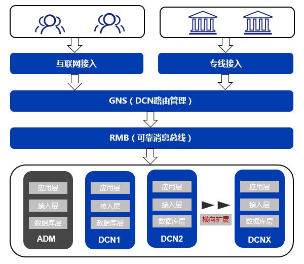 TDSQL在微众银行的大规模实践之路