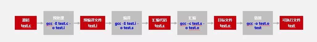 为什么必须将代码从x86迁移到ARM,这篇文章给你答案
