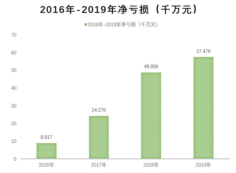 AI救不了流利说,上市第二年,净亏近6亿
