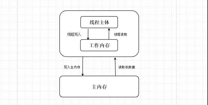 Java多线程编程核心技术(二):对象及变量的并发访问(下)
