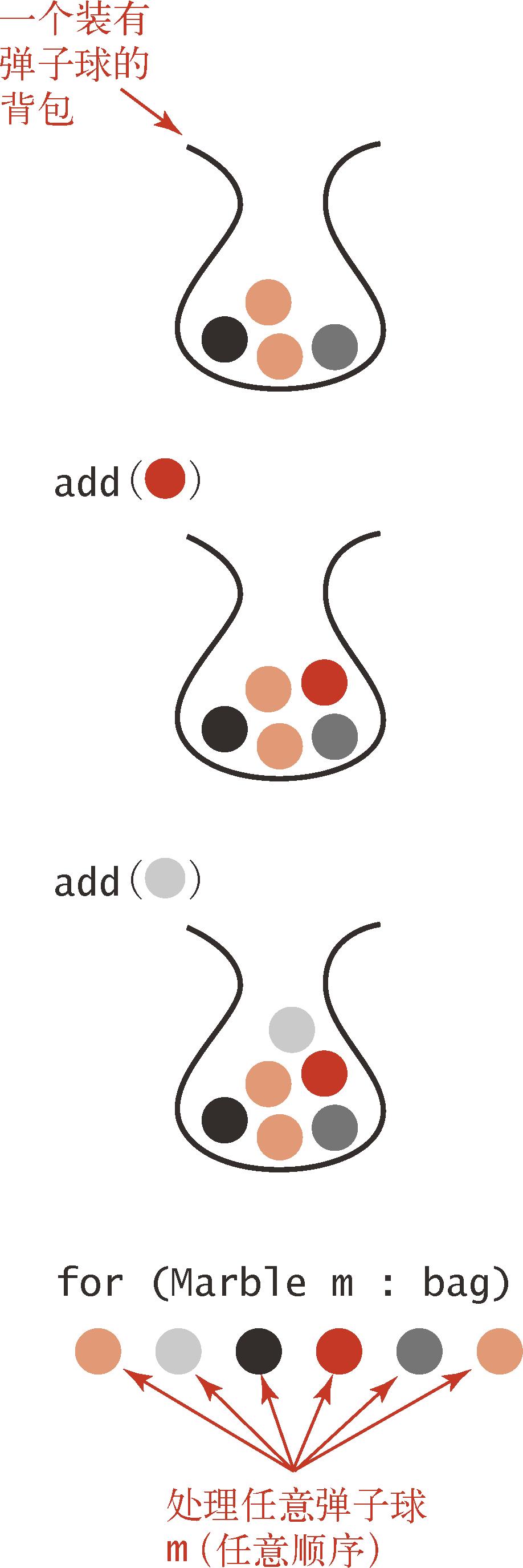 算法(4th ed)(119):基础——背包、队列和栈 5.1.4