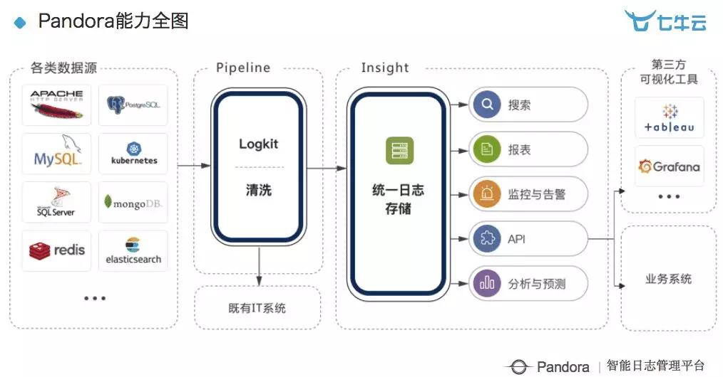 陈超:七牛云智能日志管理平台的应用与设计