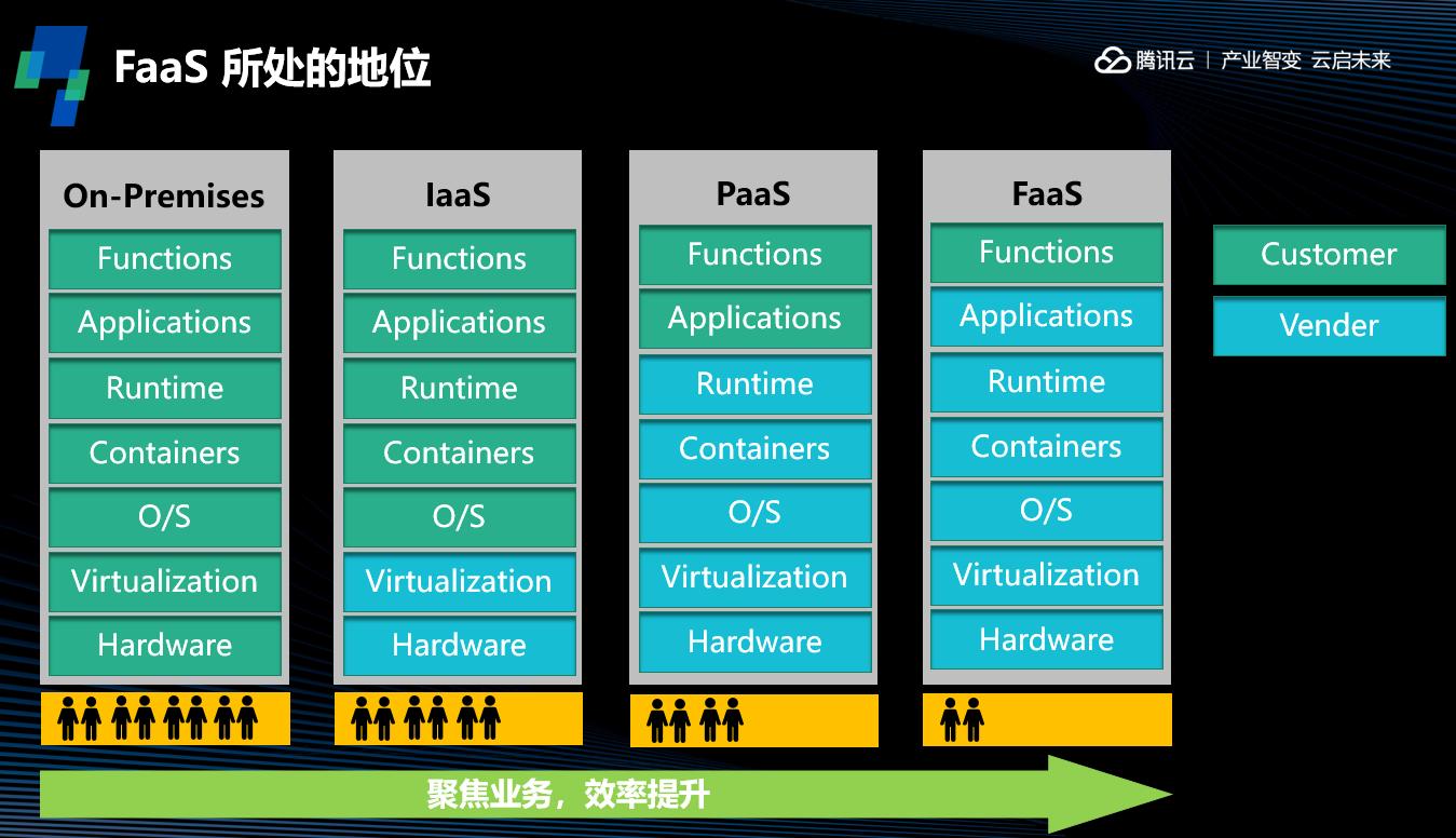 Serverless 系列(二):运行原理与组件架构