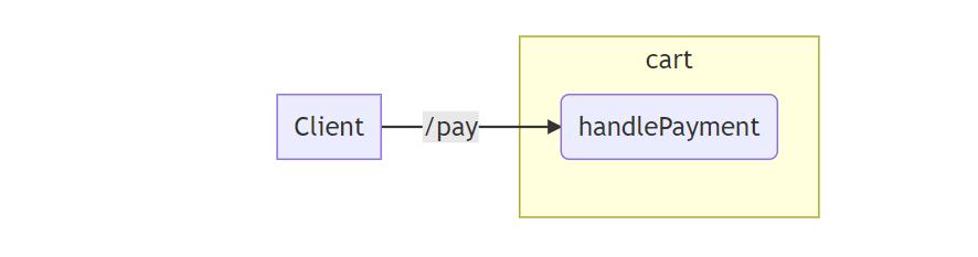 如何在不破坏原代码的情况下重写旧系统