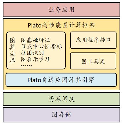 腾讯开源高性能图计算框架Plato,十亿级节点图计算仅需数分钟