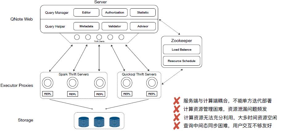 我们把统一MySQL、Elasticsearch、Hive的SQL查询引擎开源了