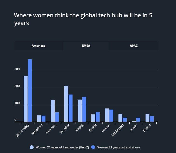 2019年女性程序员报告:掌握 C、Java和C++的人最多