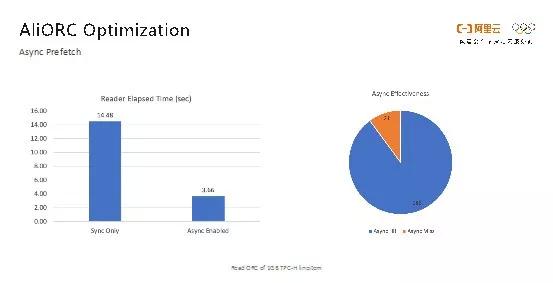 """阿里巴巴如何打造""""EB级计算平台存储引擎""""?"""