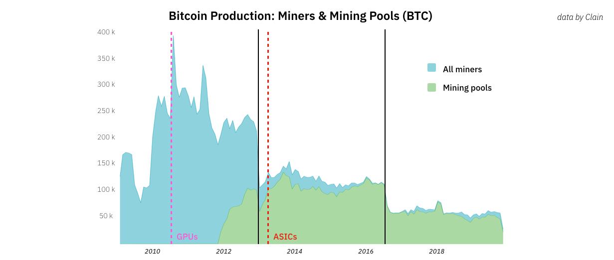 矿工撼动比特币价格?
