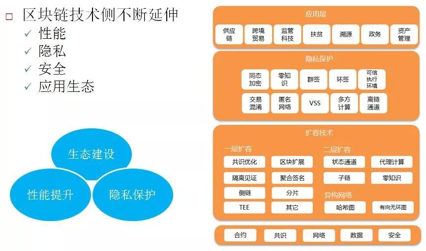 甜橙金融:区块链赋能的隐私技术解析与金融应用实践