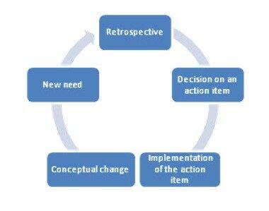 回顾会议指引观念转变