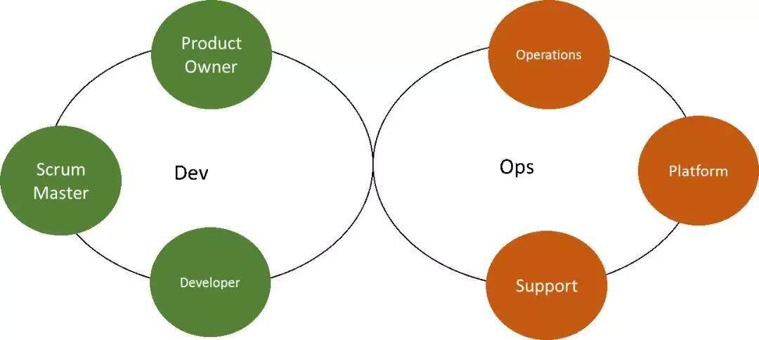 DevOps组织中应用架构师的新定位与实践