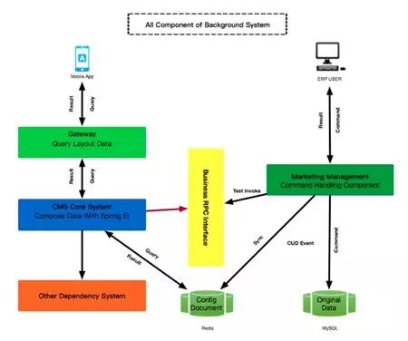 统一运营平台架构设计
